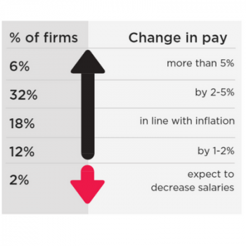 Workforce Survey 2018: UK set for a pay rise